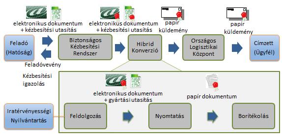 Magyar Posta hibrid konverzió folyamata