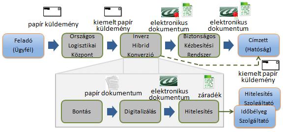 Magyar Posta inverz hibrid konverzió folyamata