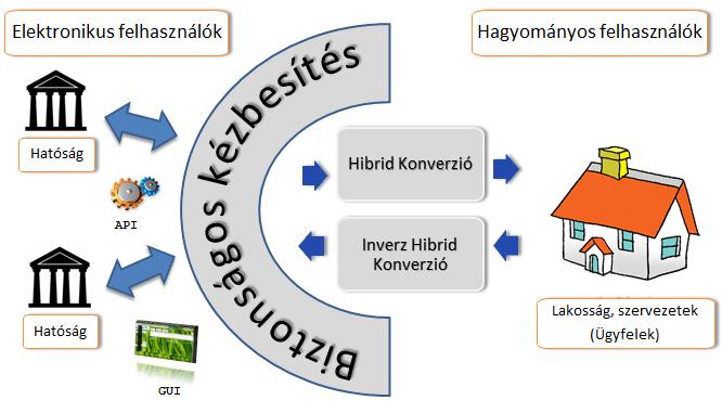 A Magyar Posta által nyújtott SZEÜSZ szolgáltatások környezete